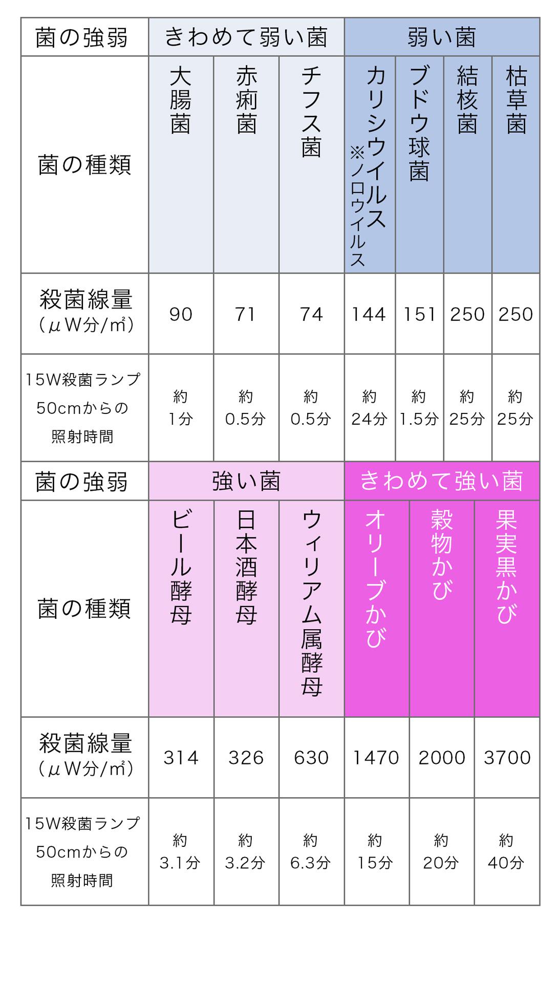 99.9%不活性化(殺菌)時間と露光量目安表
